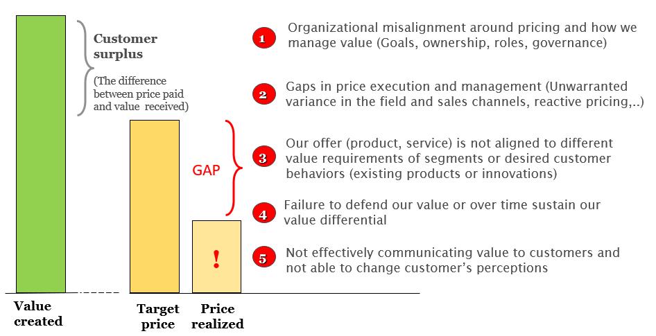 price gaps